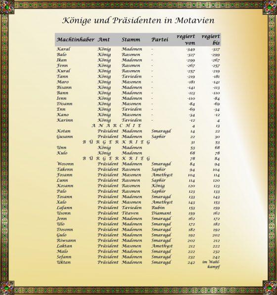 Motavier - Könige und Präsidenten