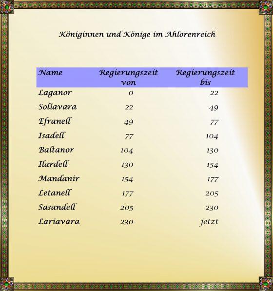 ahloren-könige